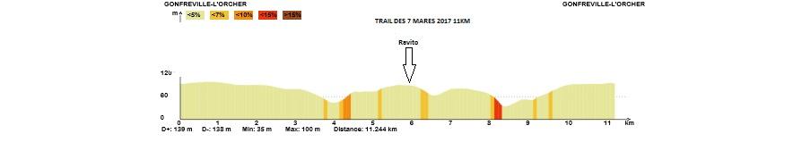 11 km denivele